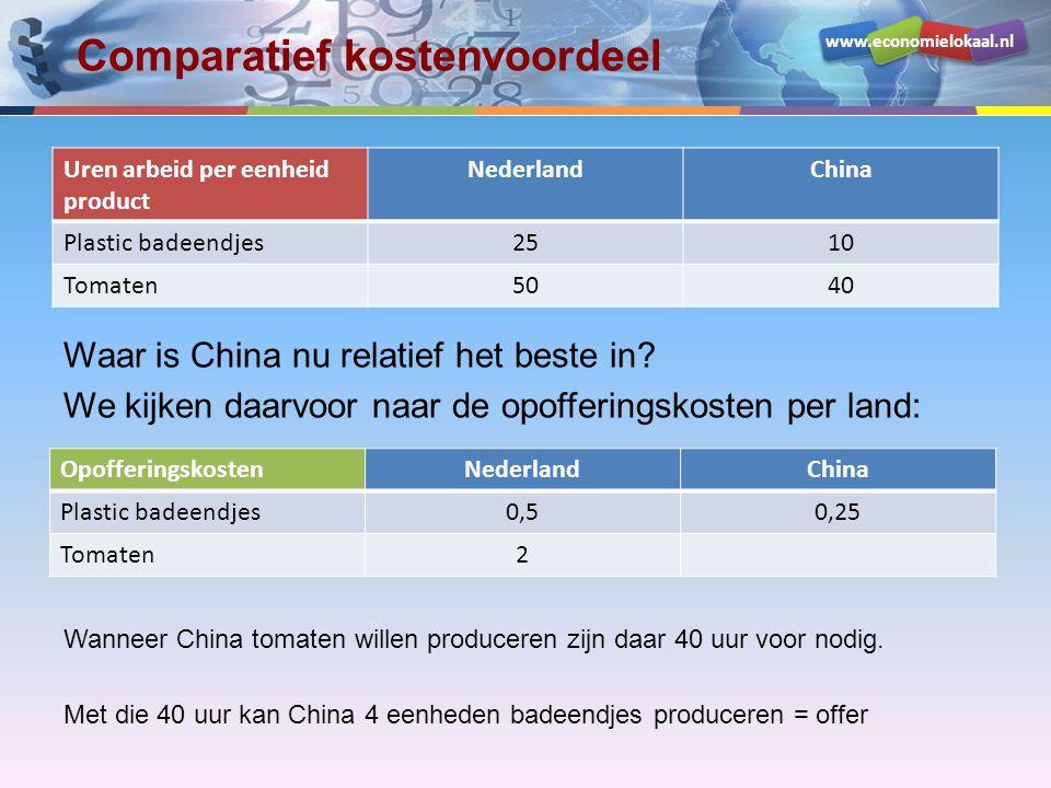 www.economielokaal.nl Comparatief kostenvoordeel Uren arbeid per eenheid product NederlandChina Plastic badeendjes2510 Tomaten5040 Waar is China nu relatief het beste in.
