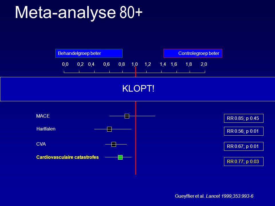 1,00,00,20,40,60,81,21,41,61,82,0 Control betterTreatment better Cardiovasculaire sterfte MACE Hartfalen Cardiovasculaire catastrofes Totale mortaliteit RR 1.14; p 0.05 RR 1.11; p 0.42 RR 0.77; p 0.03 RR 0.85; p 0.45 RR 0.56; p 0.01 Behandelgroep beterControlegroep beter CVA RR 0.67; p 0.01 Meta-analyse 80+ Gueyffier et al.