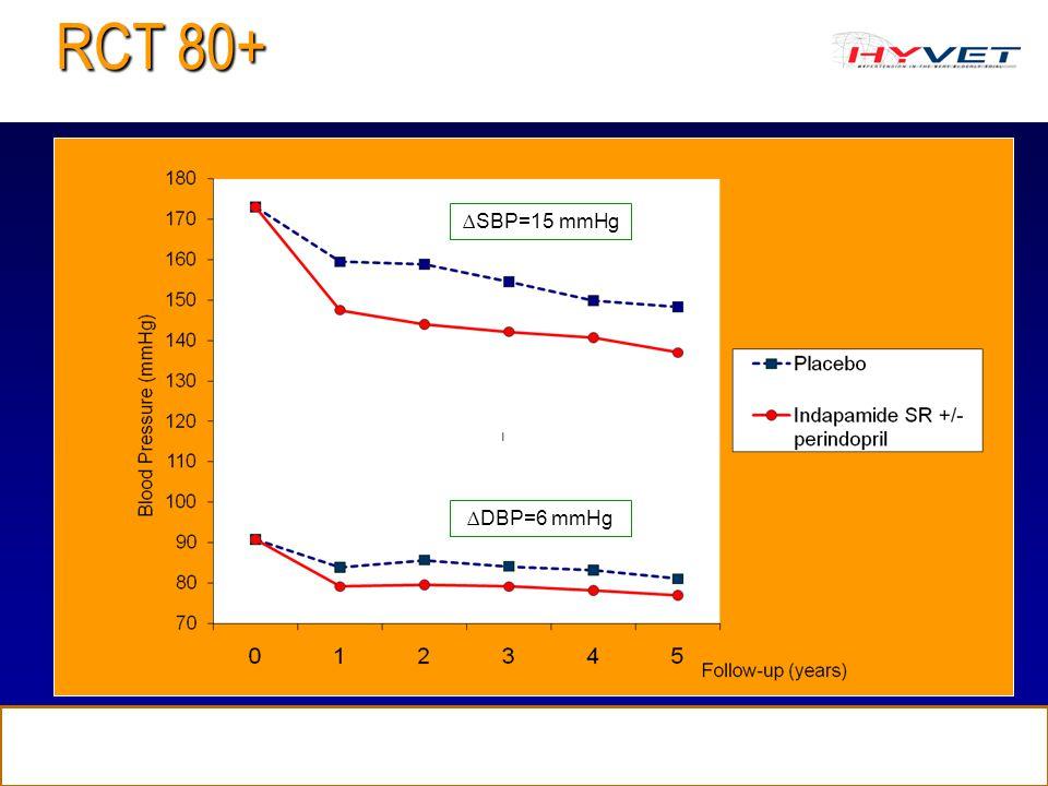 ∆SBP=15 mmHg ∆DBP=6 mmHg RCT 80+ NEJM 2008;358:1887-98.