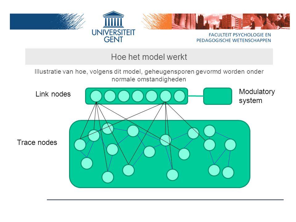 Hoe het model werkt Illustratie van hoe, volgens dit model, geheugensporen gevormd worden onder normale omstandigheden Link nodes Trace nodes Modulatory system