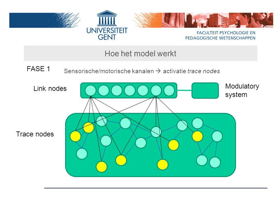 Hoe het model werkt FASE 1 Sensorische/motorische kanalen  activatie trace nodes Link nodes Trace nodes Modulatory system