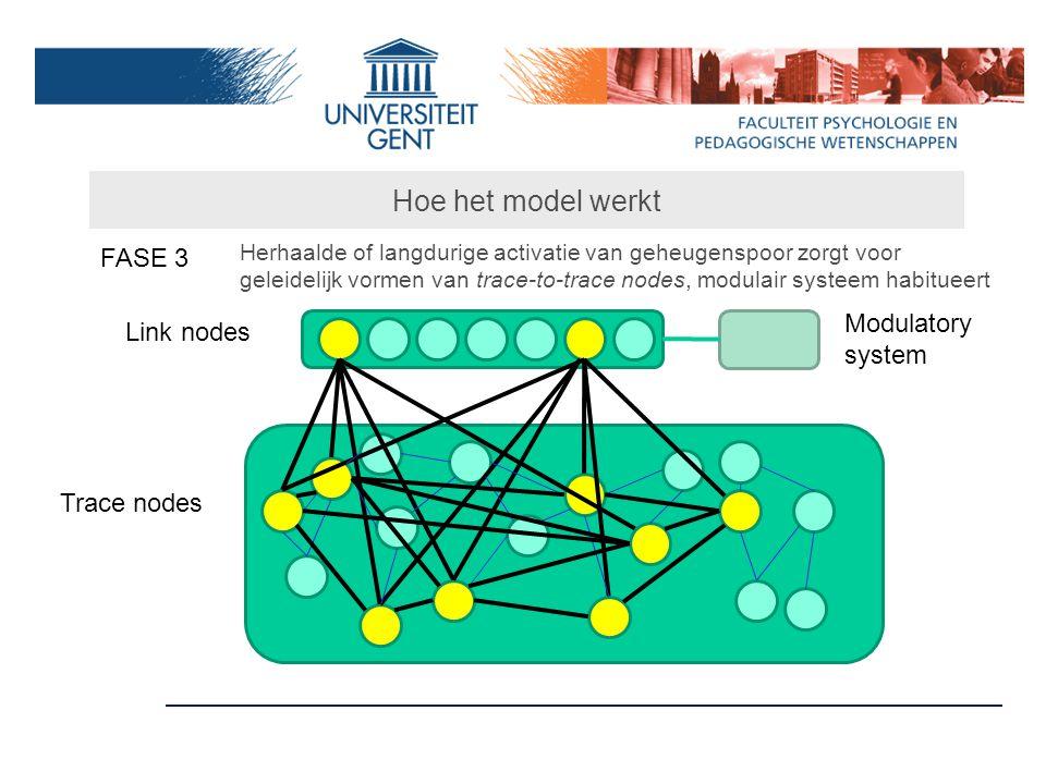 Hoe het model werkt FASE 3 Link nodes Trace nodes Modulatory system Herhaalde of langdurige activatie van geheugenspoor zorgt voor geleidelijk vormen van trace-to-trace nodes, modulair systeem habitueert