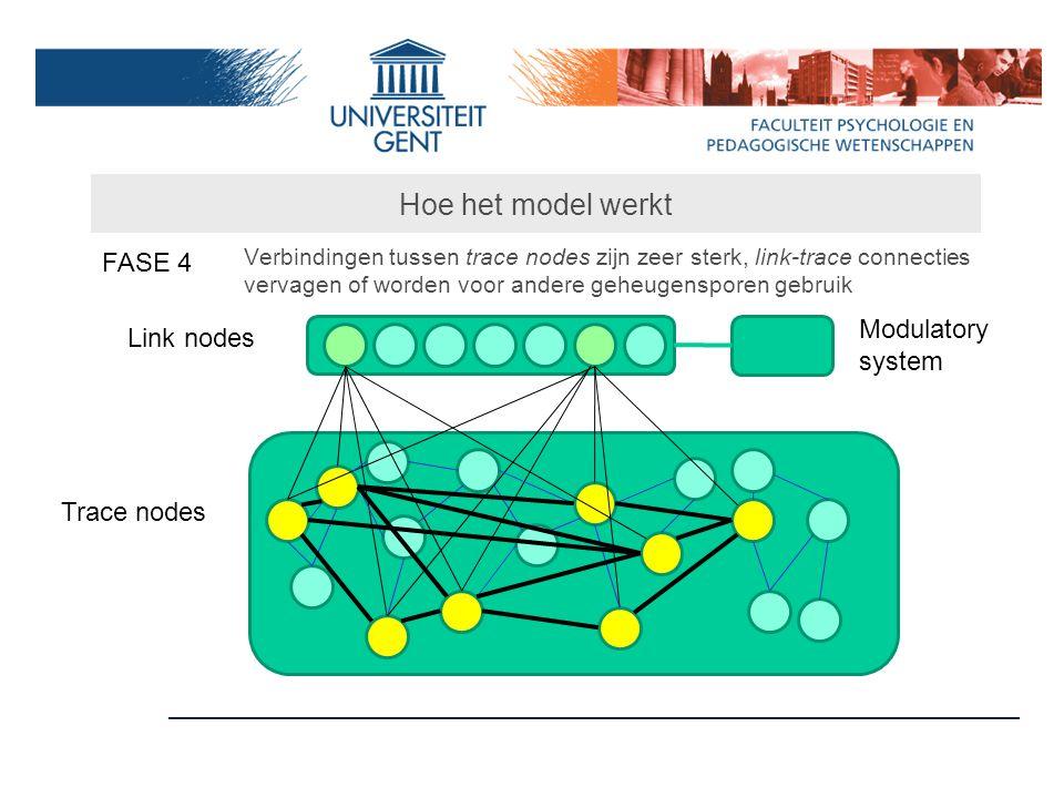 Hoe het model werkt FASE 4 Link nodes Trace nodes Modulatory system Verbindingen tussen trace nodes zijn zeer sterk, link-trace connecties vervagen of