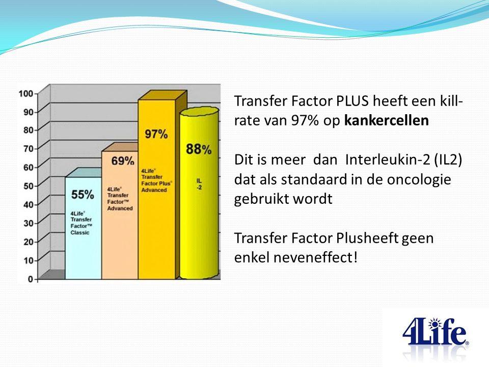 Transfer Factor PLUS heeft een kill- rate van 97% op kankercellen Dit is meer dan Interleukin-2 (IL2) dat als standaard in de oncologie gebruikt wordt Transfer Factor Plusheeft geen enkel neveneffect!