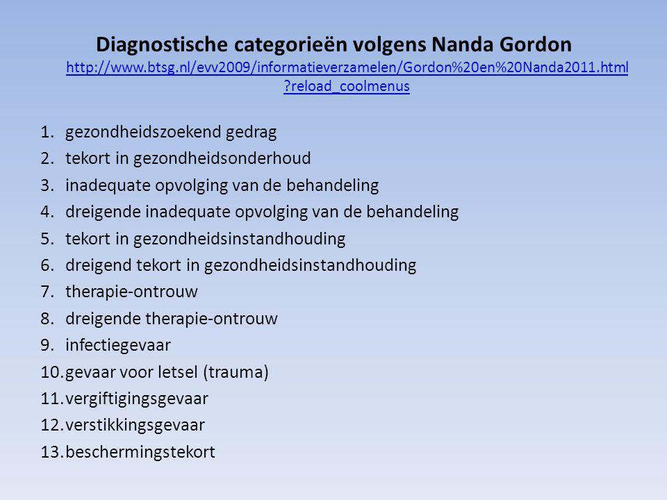Diagnostische categorieën volgens Nanda Gordon http://www.btsg.nl/evv2009/informatieverzamelen/Gordon%20en%20Nanda2011.html ?reload_coolmenus http://www.btsg.nl/evv2009/informatieverzamelen/Gordon%20en%20Nanda2011.html ?reload_coolmenus 1.gezondheidszoekend gedrag 2.tekort in gezondheidsonderhoud 3.inadequate opvolging van de behandeling 4.dreigende inadequate opvolging van de behandeling 5.tekort in gezondheidsinstandhouding 6.dreigend tekort in gezondheidsinstandhouding 7.therapie-ontrouw 8.dreigende therapie-ontrouw 9.infectiegevaar 10.gevaar voor letsel (trauma) 11.vergiftigingsgevaar 12.verstikkingsgevaar 13.beschermingstekort