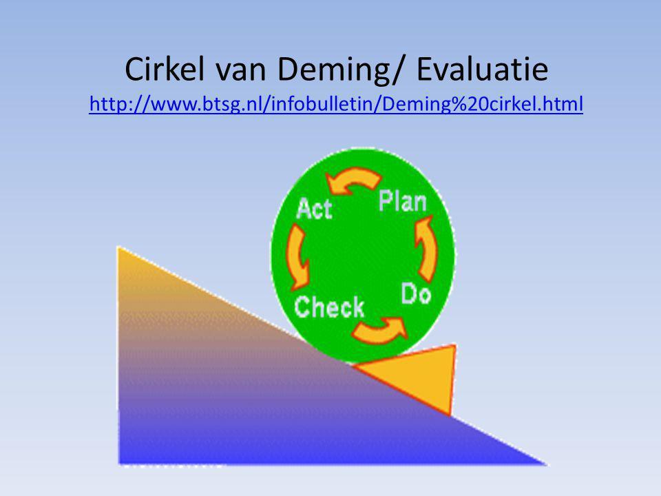 Cirkel van Deming/ Evaluatie http://www.btsg.nl/infobulletin/Deming%20cirkel.html http://www.btsg.nl/infobulletin/Deming%20cirkel.html