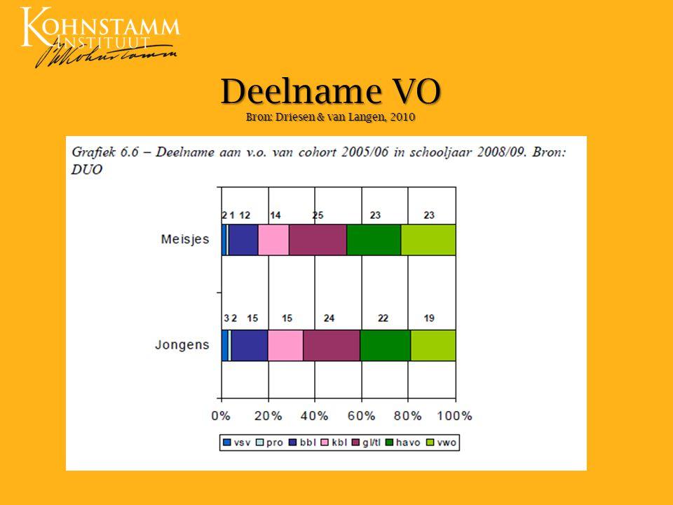 Deelname VO Bron: Driesen & van Langen, 2010