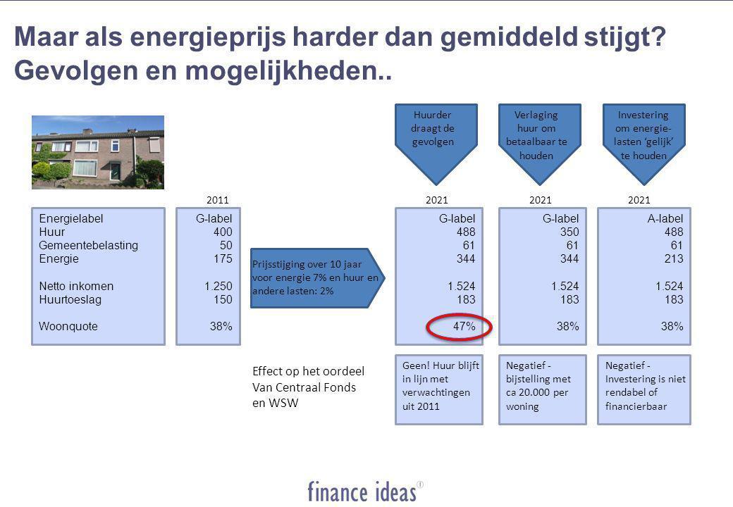 Energielabel Huur Gemeentebelasting Energie Netto inkomen Huurtoeslag Woonquote G-label 400 50 175 1.250 150 38% 2011 G-label 488 61 344 1.524 183 47% 2021 Prijsstijging over 10 jaar voor energie 7% en huur en andere lasten: 2% Huurder draagt de gevolgen Effect op het oordeel Van Centraal Fonds en WSW Geen.