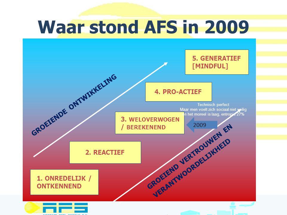 Waar stond AFS in 2009 1. ONREDELIJK / ONTKENNEND 2. REACTIEF 3. WELOVERWOGEN / BEREKENEND 4. PRO-ACTIEF 5. GENERATIEF [MINDFUL] GROEIEND VERTROUWEN E