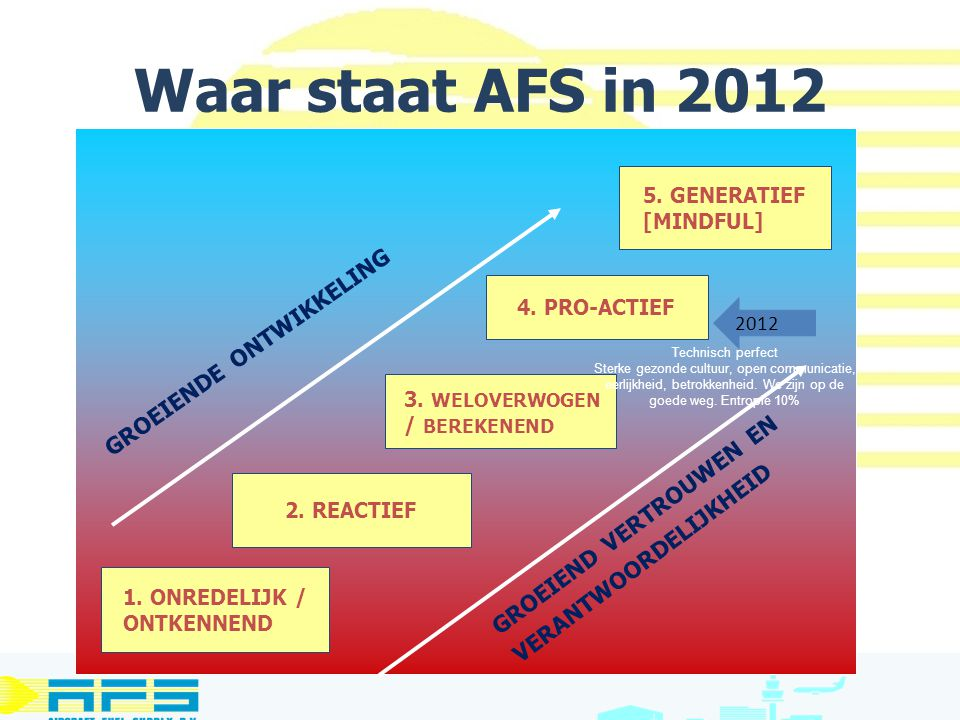 Waar staat AFS in 2012 1. ONREDELIJK / ONTKENNEND 2. REACTIEF 3. WELOVERWOGEN / BEREKENEND 4. PRO-ACTIEF 5. GENERATIEF [MINDFUL] GROEIEND VERTROUWEN E