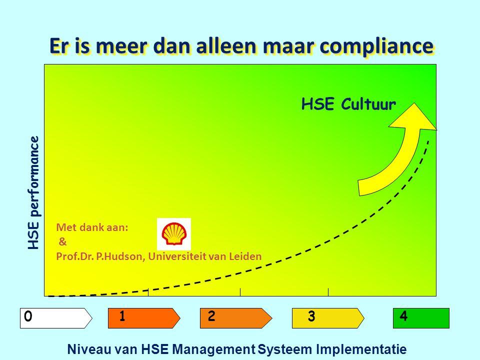 0 1 2 3 4 Niveau van HSE Management Systeem Implementatie HSE Cultuur HSE performance Er is meer dan alleen maar compliance Met dank aan: & Prof.Dr. P