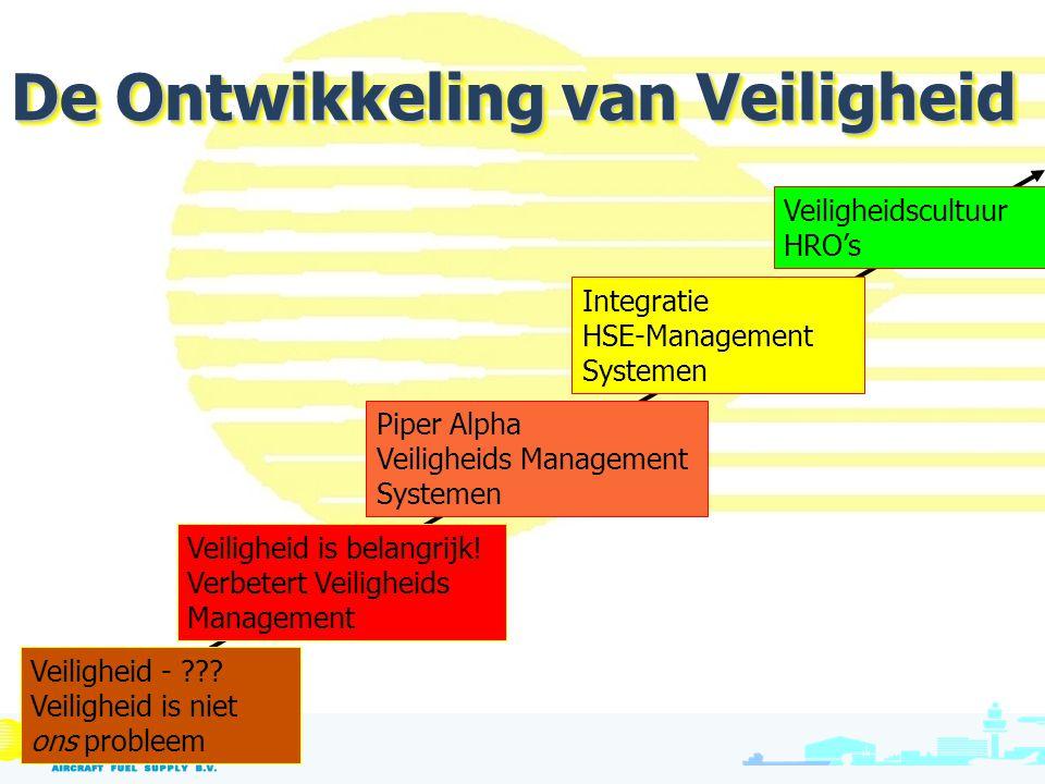 Veiligheidscultuur HRO's Integratie HSE-Management Systemen Piper Alpha Veiligheids Management Systemen Veiligheid is belangrijk! Verbetert Veiligheid
