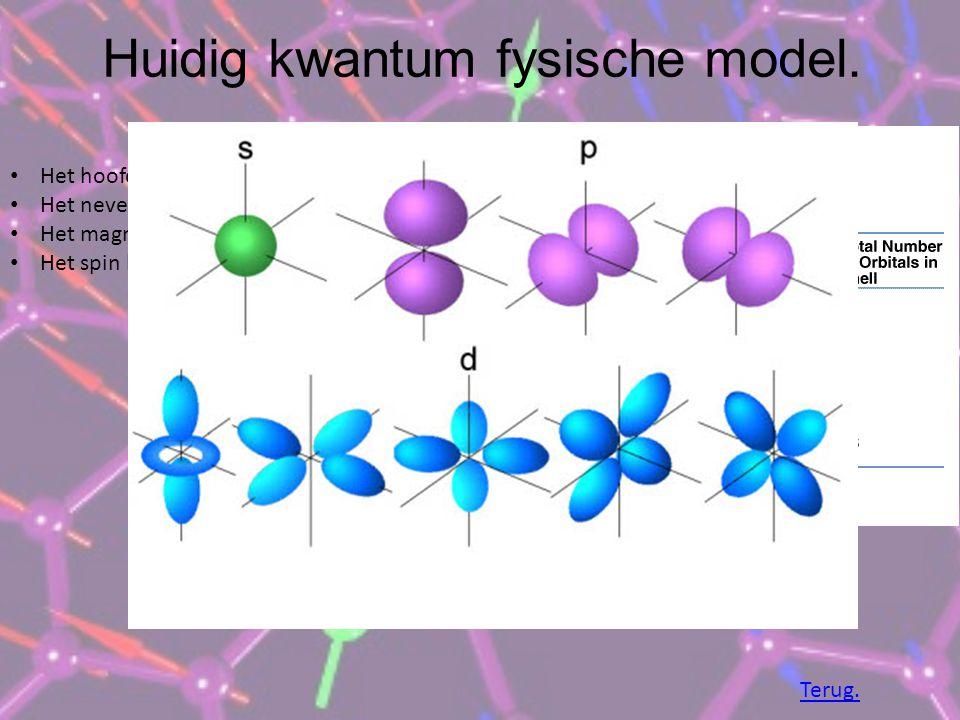 Huidig kwantum fysische model. Het hoofd kwantum getal. Het neven kwantum getal. Het magnetische kwantum getal. Het spin kwantum getal. Terug.