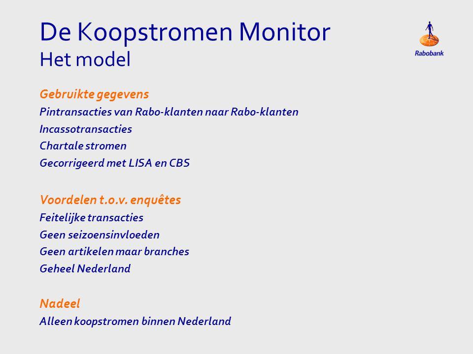 De Koopstromen Monitor Het model Gebruikte gegevens Pintransacties van Rabo-klanten naar Rabo-klanten Incassotransacties Chartale stromen Gecorrigeerd