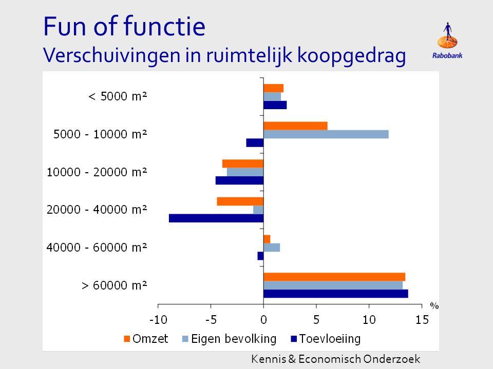 Fun of functie Verschuivingen in ruimtelijk koopgedrag Kennis & Economisch Onderzoek