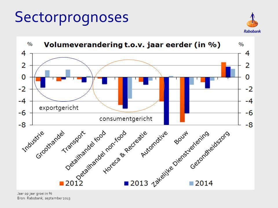 Sectorprognoses Jaar op jaar groei in % Bron: Rabobank, september 2013 exportgericht consumentgericht