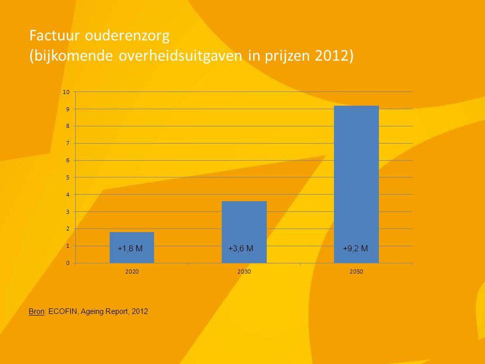 Factuur ouderenzorg (bijkomende overheidsuitgaven in prijzen 2012) Bron: ECOFIN, Ageing Report, 2012 +1,8 M+3,6 M
