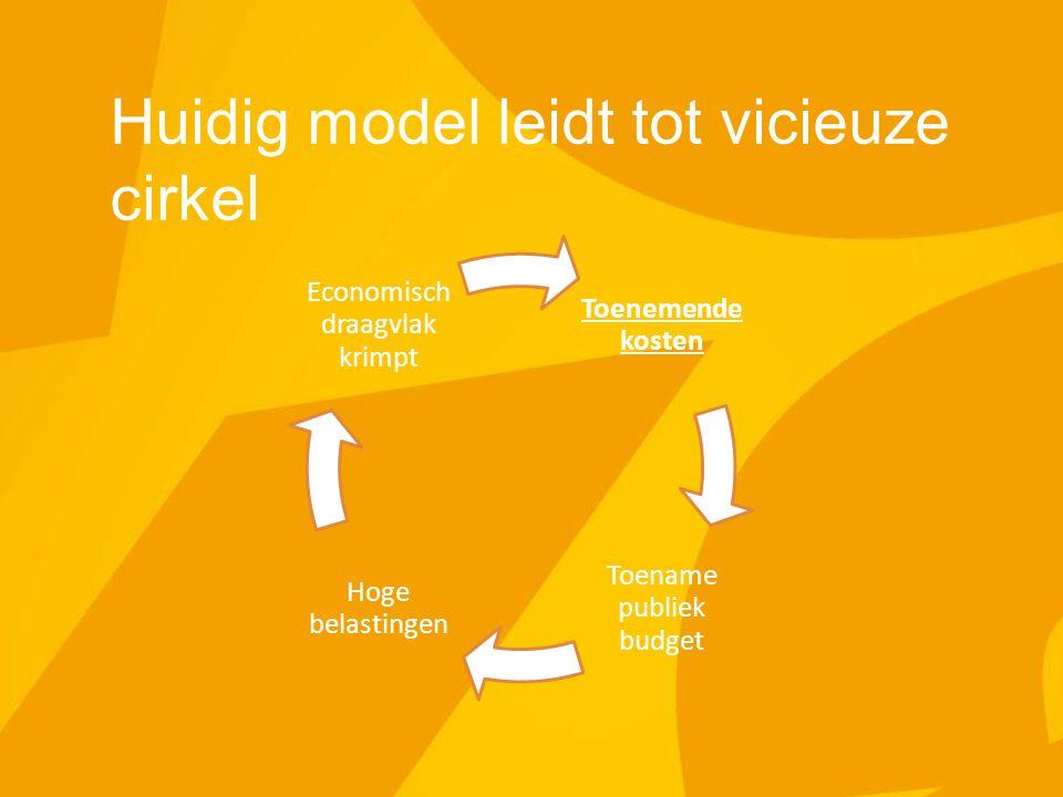 Huidig model leidt tot vicieuze cirkel Toenemende kosten Toename publiek budget Hoge belastingen Economisch draagvlak krimpt