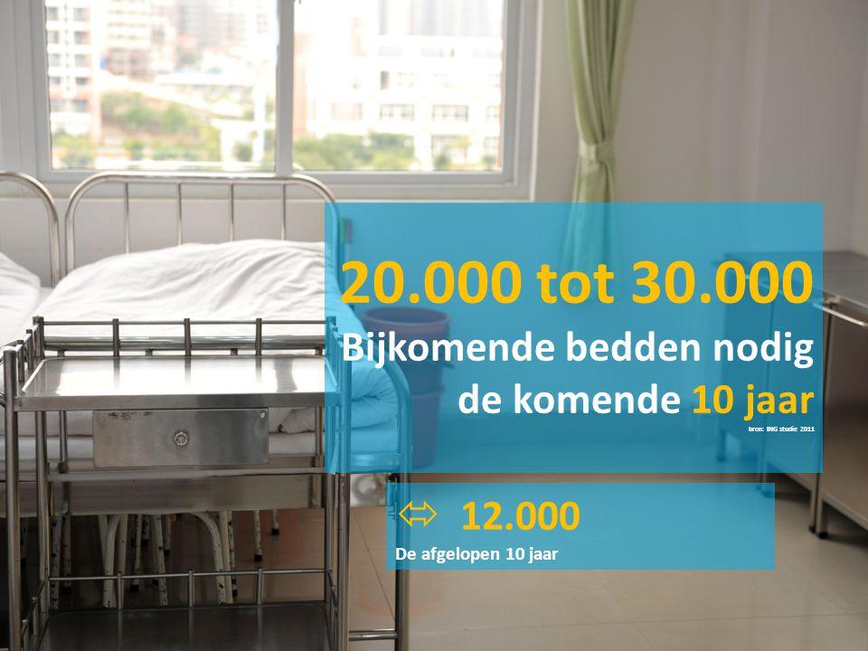  12.000 De afgelopen 10 jaar 20.000 tot 30.000 Bijkomende bedden nodig de komende 10 jaar bron: ING studie 2011