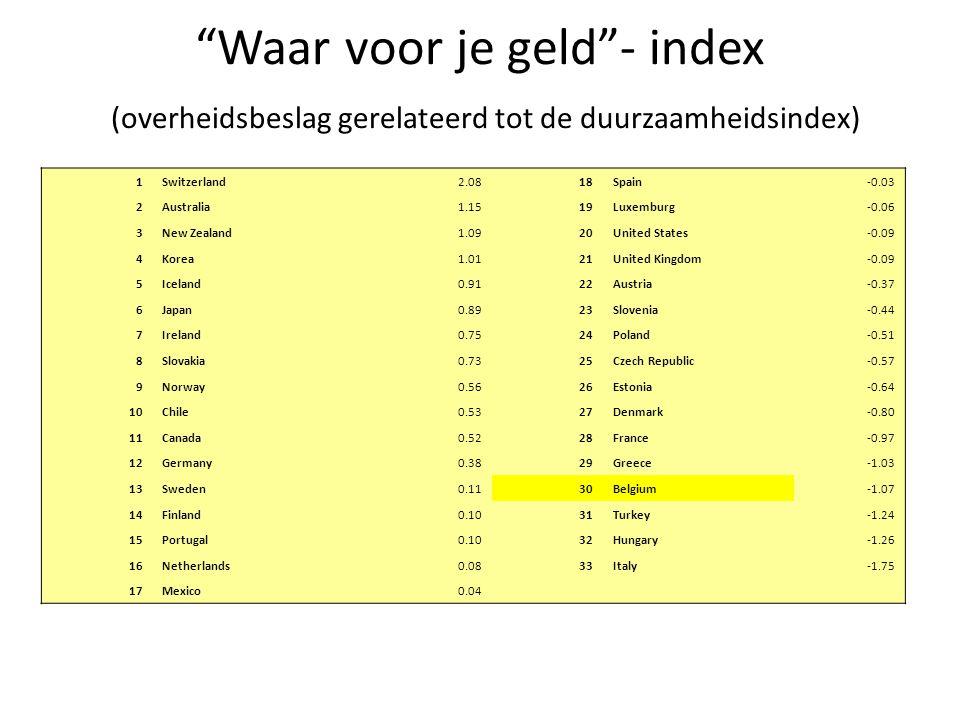 """""""Waar voor je geld""""- index (overheidsbeslag gerelateerd tot de duurzaamheidsindex) 1Switzerland2.0818Spain-0.03 2Australia1.1519Luxemburg-0.06 3New Ze"""