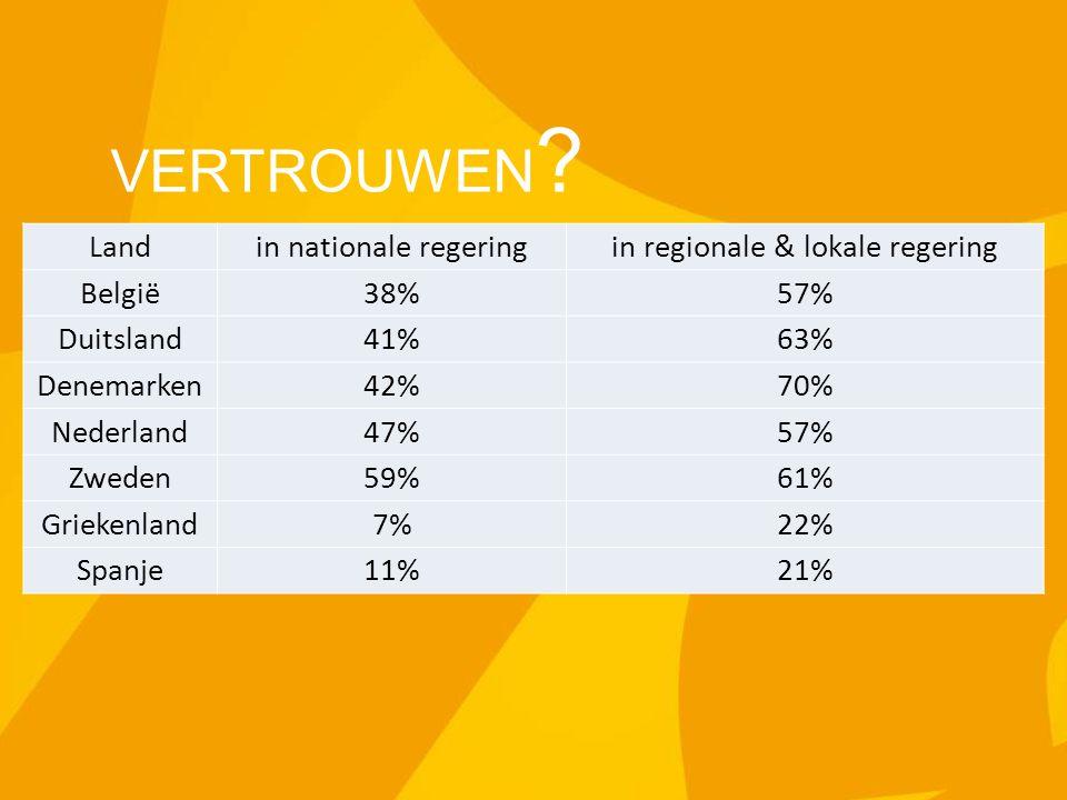 VERTROUWEN ? Landin nationale regeringin regionale & lokale regering België38%57% Duitsland41%63% Denemarken42%70% Nederland47%57% Zweden59%61% Grieke