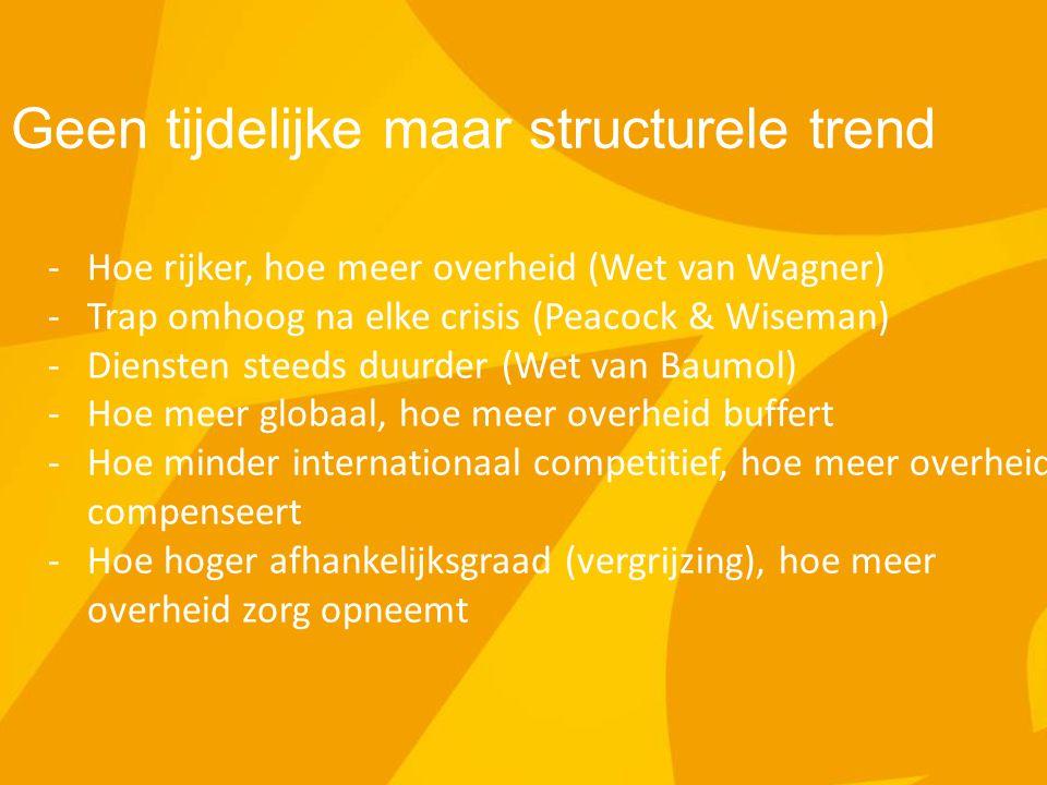 Belgisch/Vlaamse praktijk -Levenslang leren (leerrekening) -Vlaamse zorgverzekering -Familiale solidariteit -Ondernemerschap in zorgdiensten -Rekening rijden -Meer inzetten of groei