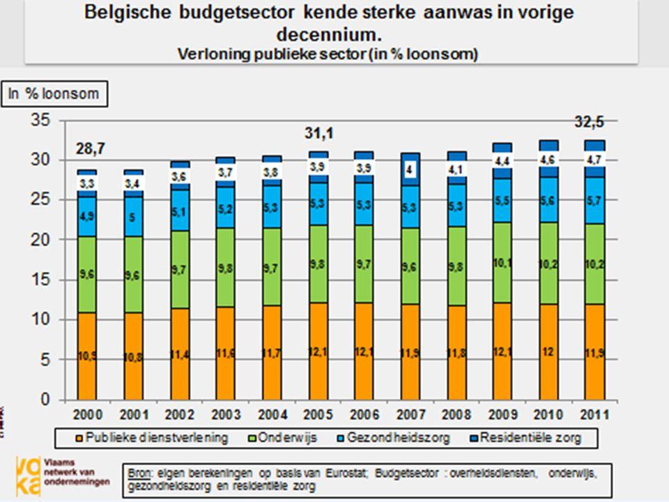 Zorgdiensten groeien als kool (toename aandeel in loonmassa 2000-2011) -Onderwijs: + 6% -Publieke diensten: + 9% -Gezondheidszorgen: + 16% -Maatschappelijke dienstverlening: + 42%