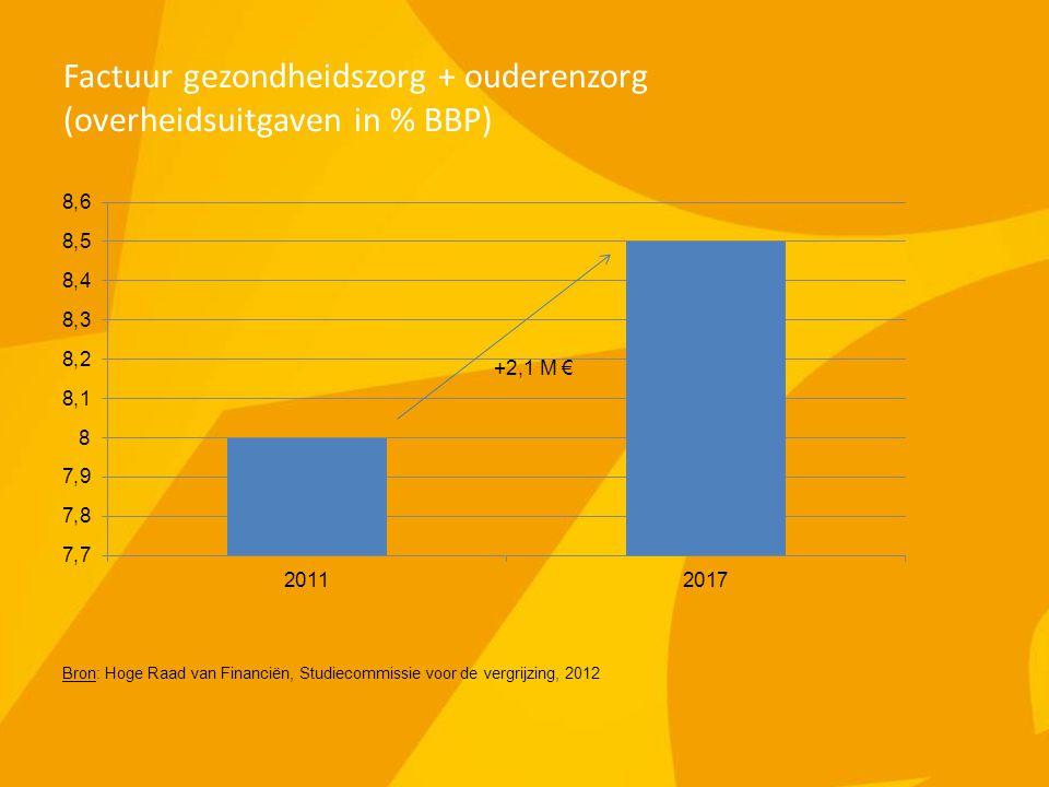 Factuur gezondheidszorg + ouderenzorg (overheidsuitgaven in % BBP) Bron: Hoge Raad van Financiën, Studiecommissie voor de vergrijzing, 2012 +2,1 M €