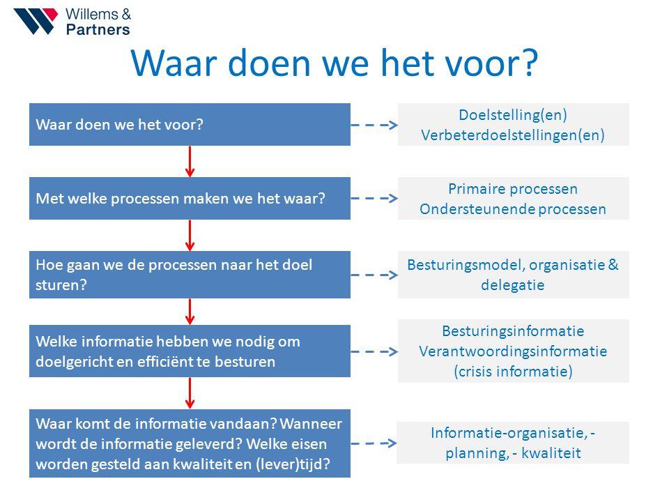 Waar doen we het voor? Doelstelling(en) Verbeterdoelstellingen(en) Primaire processen Ondersteunende processen Besturingsmodel, organisatie & delegati