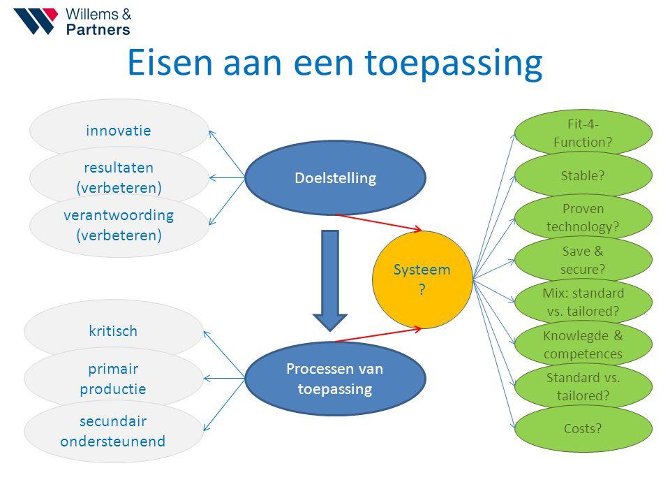 Eisen aan een toepassing Doelstelling innovatie resultaten (verbeteren) verantwoording (verbeteren) Processen van toepassing kritisch primair producti