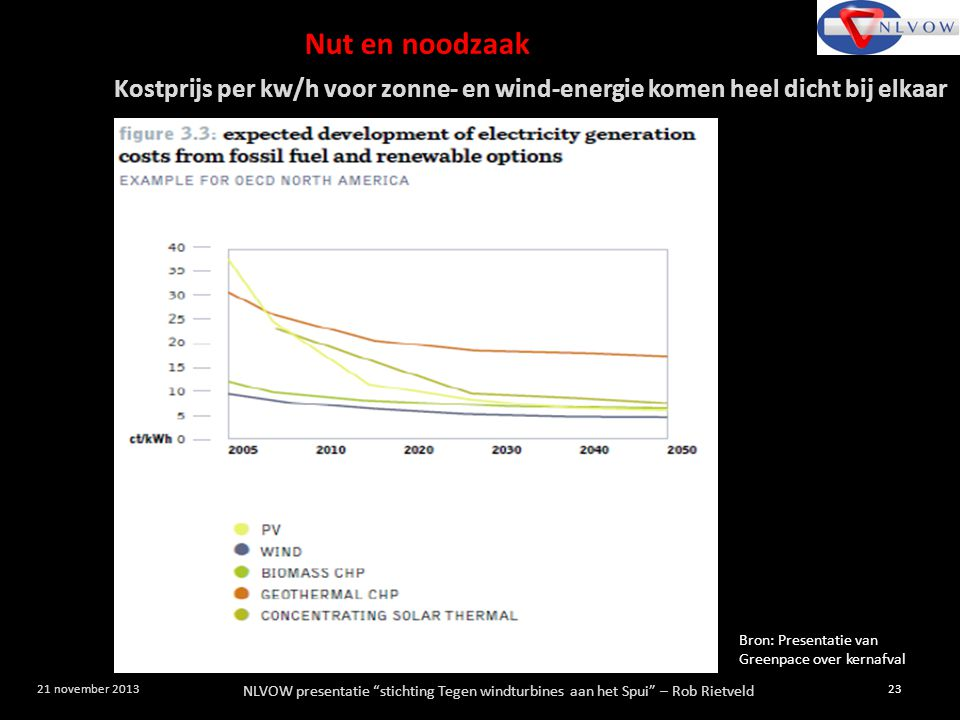"""NLVOW presentatie """"stichting Tegen windturbines aan het Spui"""" – Rob Rietveld 23 21 november 2013 Bron: Presentatie van Greenpace over kernafval Kostpr"""