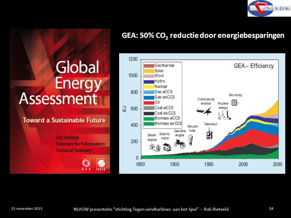 """NLVOW presentatie """"stichting Tegen windturbines aan het Spui"""" – Rob Rietveld 24 21 november 2013 GEA: 50% CO 2 reductie door energiebesparingen"""