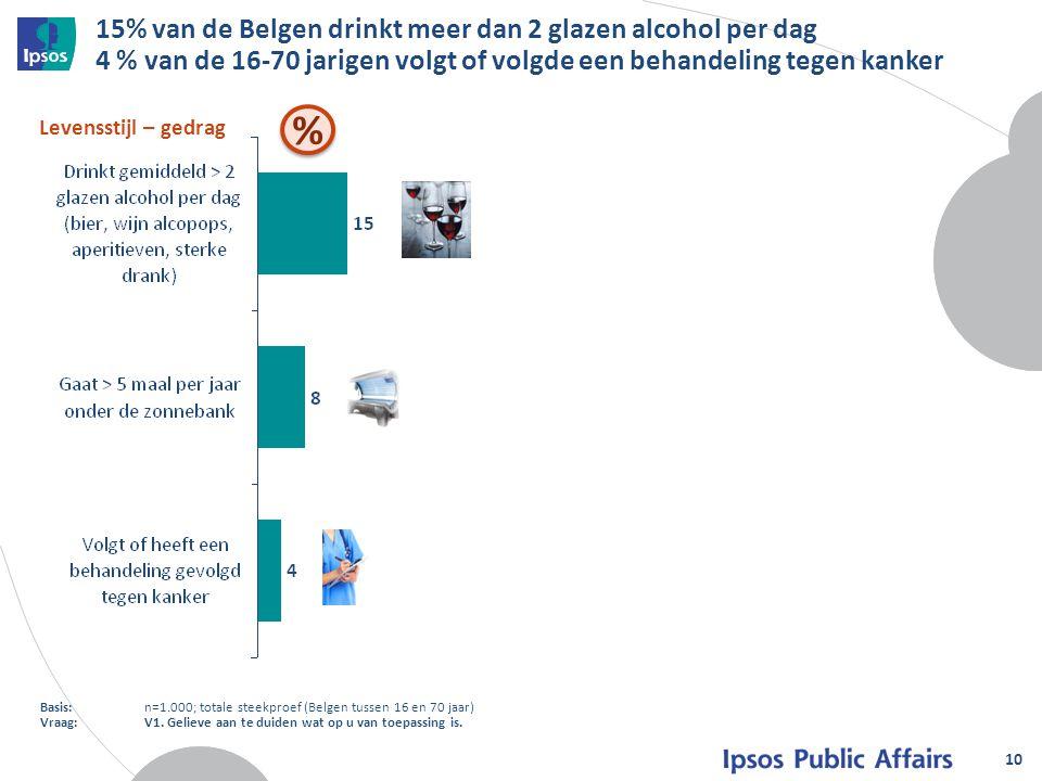 15% van de Belgen drinkt meer dan 2 glazen alcohol per dag 4 % van de 16-70 jarigen volgt of volgde een behandeling tegen kanker 10 Levensstijl – gedr