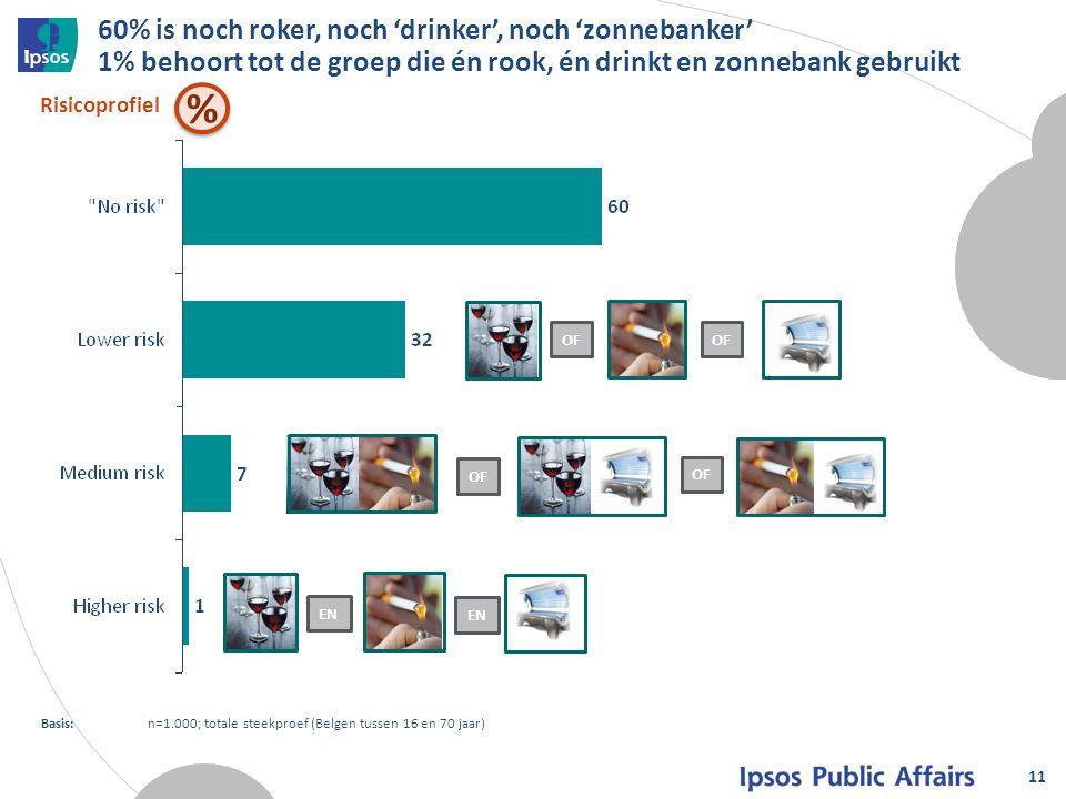 60% is noch roker, noch 'drinker', noch 'zonnebanker' 1% behoort tot de groep die én rook, én drinkt en zonnebank gebruikt 11 Risicoprofiel Basis:n=1.