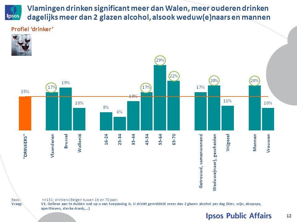 Vlamingen drinken significant meer dan Walen, meer ouderen drinken dagelijks meer dan 2 glazen alcohol, alsook weduw(e)naars en mannen 12 Profiel 'dri