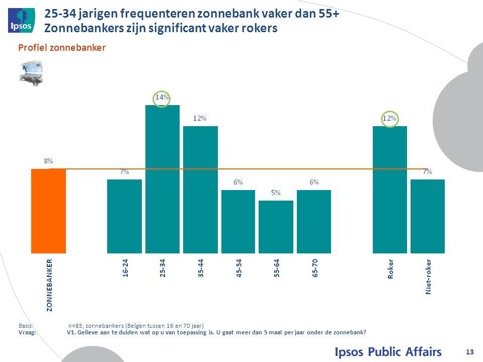 25-34 jarigen frequenteren zonnebank vaker dan 55+ Zonnebankers zijn significant vaker rokers 13 Profiel zonnebanker Basis: n=85; zonnebankers (Belgen