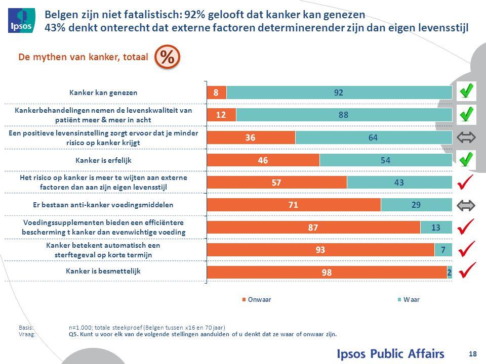 Belgen zijn niet fatalistisch: 92% gelooft dat kanker kan genezen 43% denkt onterecht dat externe factoren determinerender zijn dan eigen levensstijl
