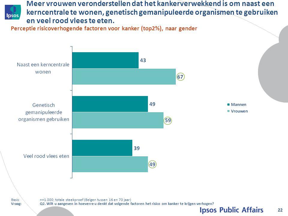 Meer vrouwen veronderstellen dat het kankerverwekkend is om naast een kerncentrale te wonen, genetisch gemanipuleerde organismen te gebruiken en veel