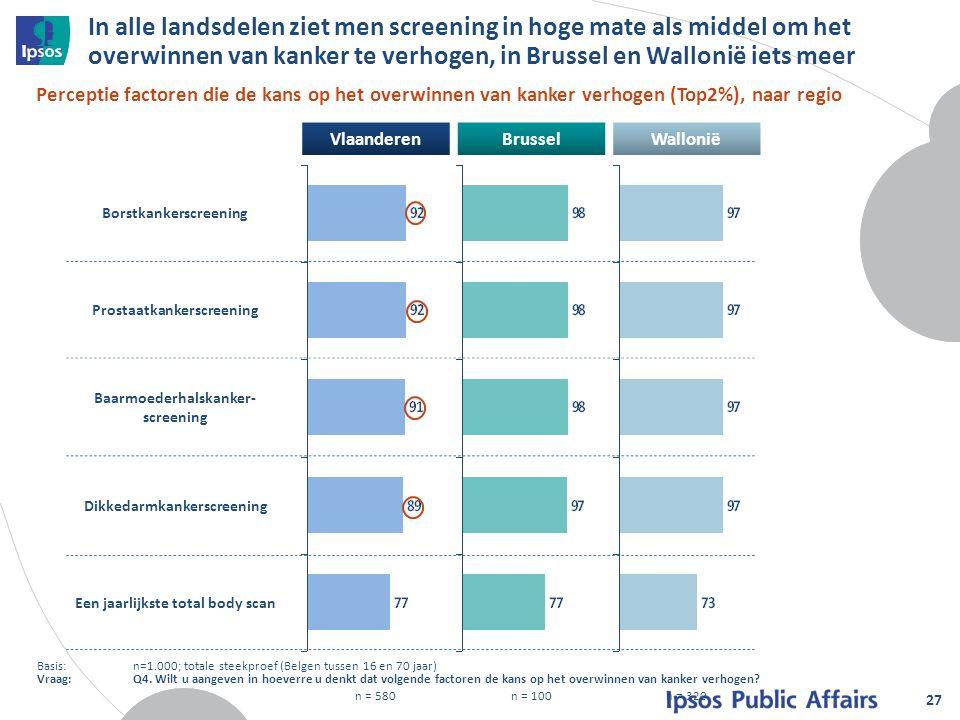 VlaanderenBrusselWallonië n = 580n = 100n = 320 In alle landsdelen ziet men screening in hoge mate als middel om het overwinnen van kanker te verhogen