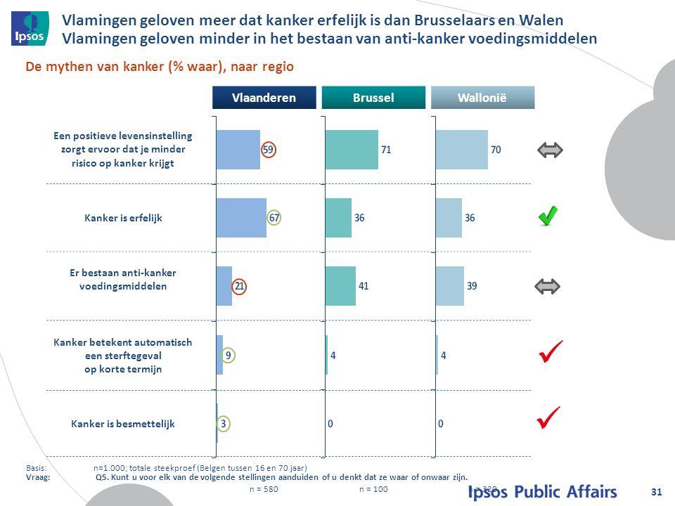 VlaanderenBrusselWallonië n = 580n = 100n = 320 Vlamingen geloven meer dat kanker erfelijk is dan Brusselaars en Walen Vlamingen geloven minder in het