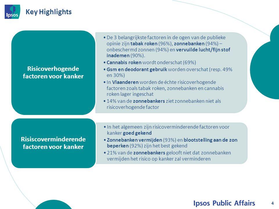 Key Highlights De 3 belangrijkste factoren in de ogen van de publieke opinie zijn tabak roken (96%), zonnebanken (94%) – onbeschermd zonnen (94%) en v