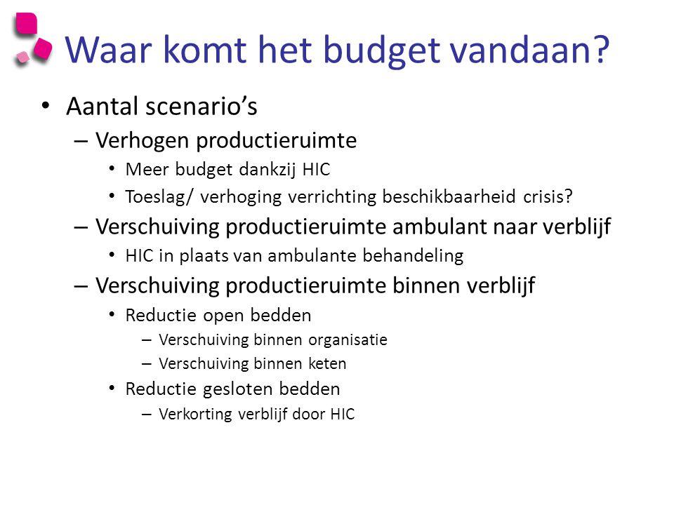 Waar komt het budget vandaan.