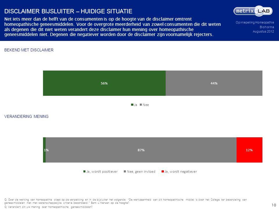 Opiniepeiling Homeopathie Biohorma Augustus 2012 BEKEND MET DISCLAIMER Net iets meer dan de helft van de consumenten is op de hoogte van de disclaimer