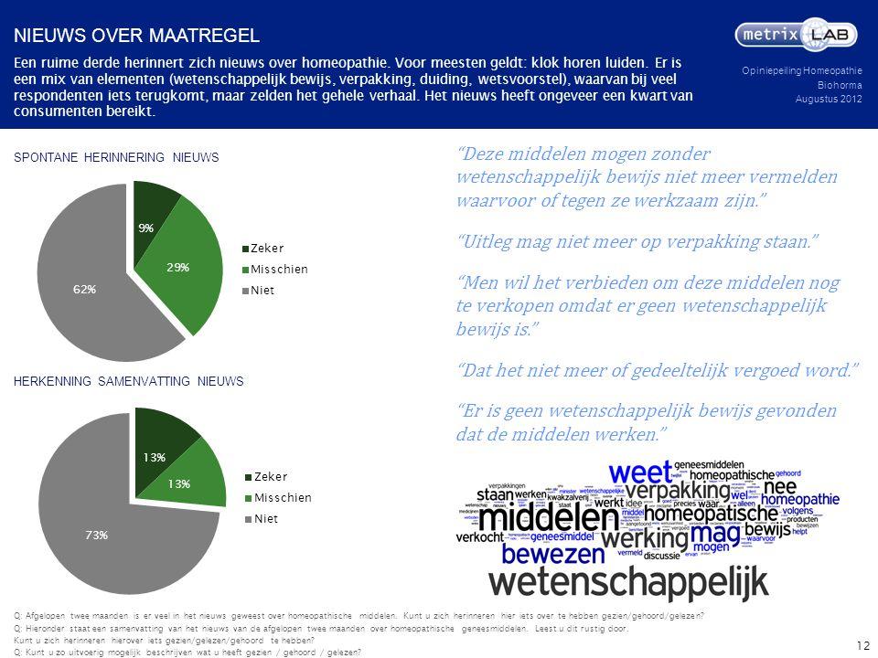 Opiniepeiling Homeopathie Biohorma Augustus 2012 SPONTANE HERINNERING NIEUWS Een ruime derde herinnert zich nieuws over homeopathie. Voor meesten geld