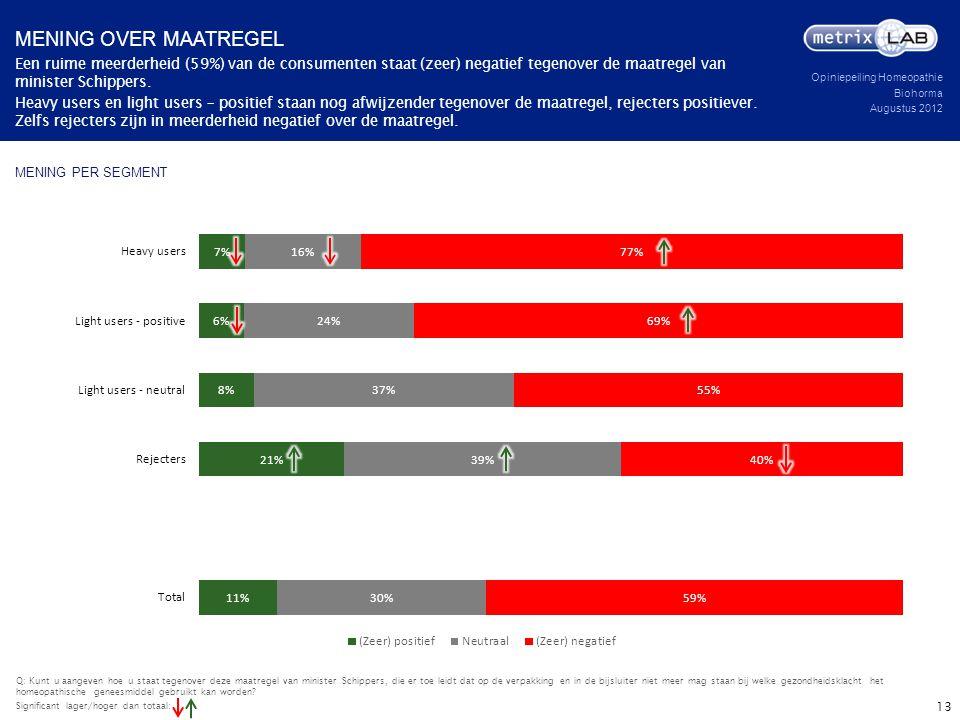 Opiniepeiling Homeopathie Biohorma Augustus 2012 MENING PER SEGMENT Een ruime meerderheid (59%) van de consumenten staat (zeer) negatief tegenover de