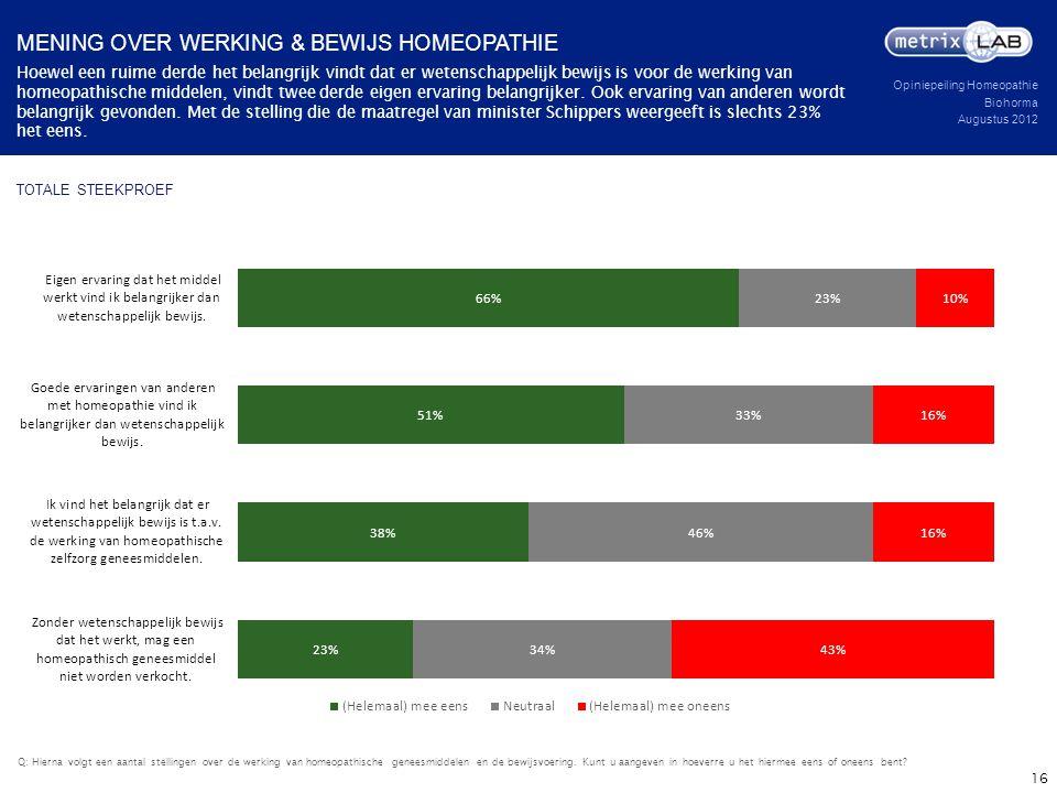 Opiniepeiling Homeopathie Biohorma Augustus 2012 TOTALE STEEKPROEF Hoewel een ruime derde het belangrijk vindt dat er wetenschappelijk bewijs is voor