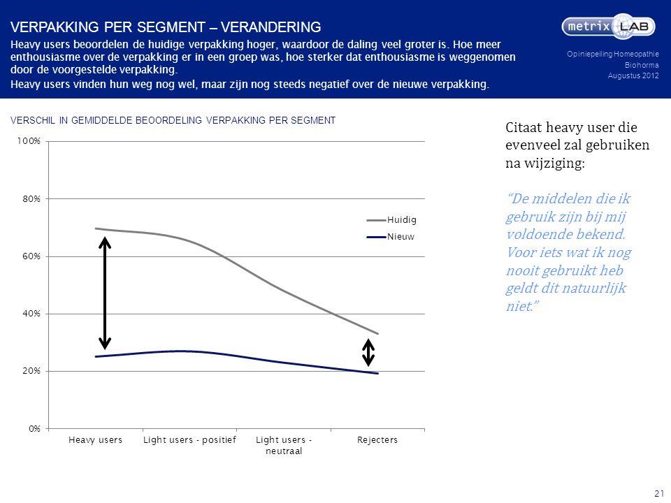 Opiniepeiling Homeopathie Biohorma Augustus 2012 VERSCHIL IN GEMIDDELDE BEOORDELING VERPAKKING PER SEGMENT Heavy users beoordelen de huidige verpakkin