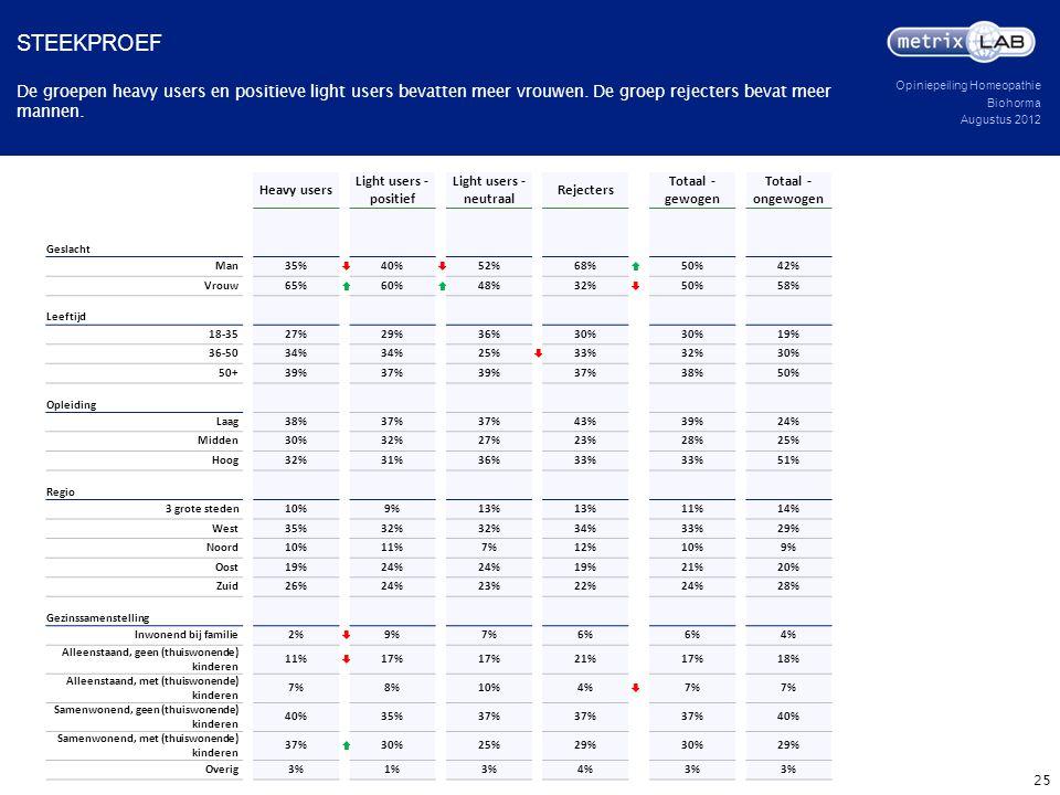 Opiniepeiling Homeopathie Biohorma Augustus 2012 De groepen heavy users en positieve light users bevatten meer vrouwen. De groep rejecters bevat meer