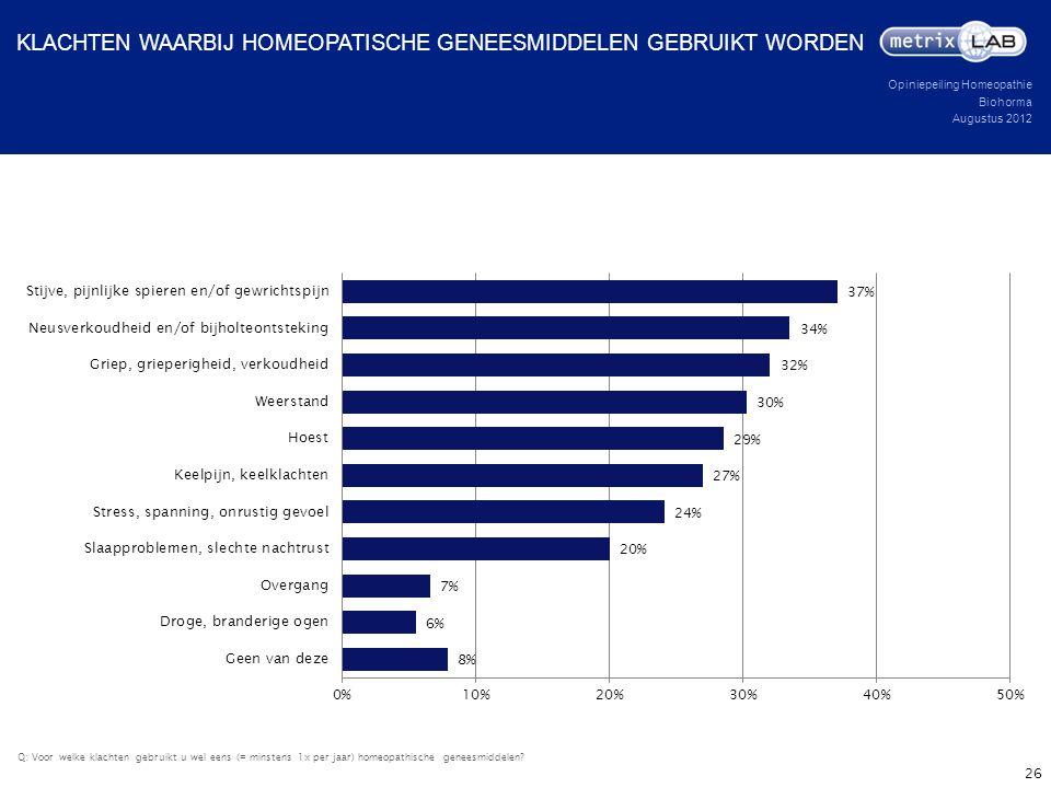 Opiniepeiling Homeopathie Biohorma Augustus 2012 Q: Voor welke klachten gebruikt u wel eens (= minstens 1x per jaar) homeopathische geneesmiddelen? KL