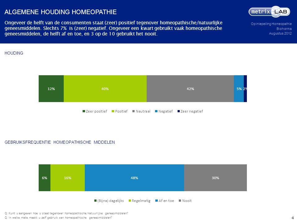 Opiniepeiling Homeopathie Biohorma Augustus 2012 HOUDING Ongeveer de helft van de consumenten staat (zeer) positief tegenover homeopathische/natuurlij